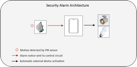 pic based security alarm project