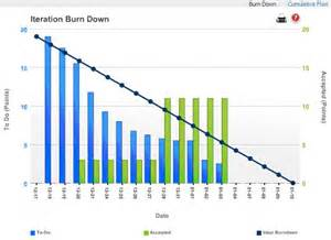 burndown chart template the artifacts of scrum