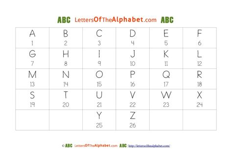 printable alphabet list numbered numerically list letters