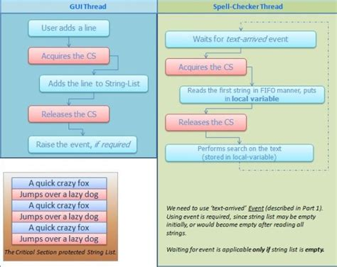 spell section the practical guide to multithreading part 2 codeproject