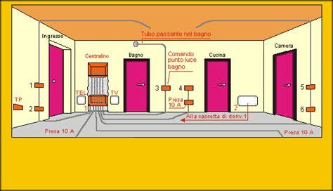relazione impianto elettrico appartamento fig 3 9 distribuzione dell impianto nella sala soggiorno