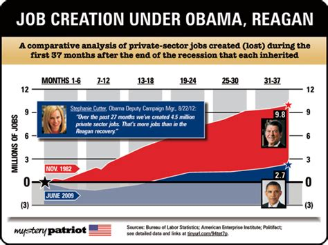 job creation bush vs obama national review business of life october 2012 archives