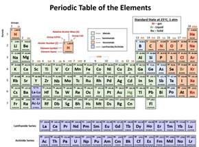 Element With 93 Protons Ch150 Chapter 2 Atoms And Periodic Table Chemistry