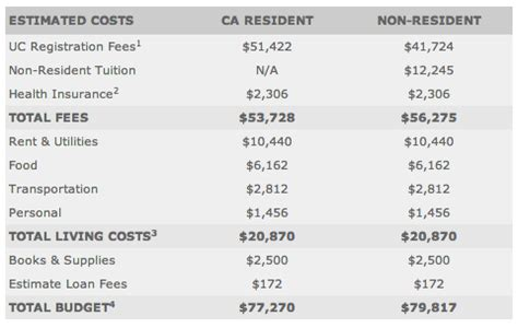 Berkeley Mba In State Tuition by What Is The Total Cost Of A Uc Berkeley Mba Quora