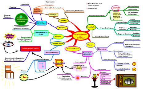 imagenes de mapas mentales para niños conceptos b 193 sicos de la teoria general de sistemas