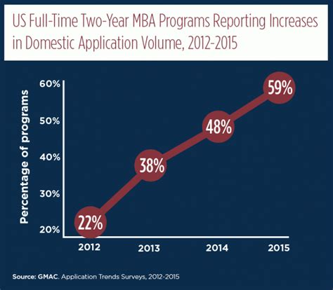 One Year Mba Courses In Usa by Gmac Releases 2015 B School Application Trends Qs Leap