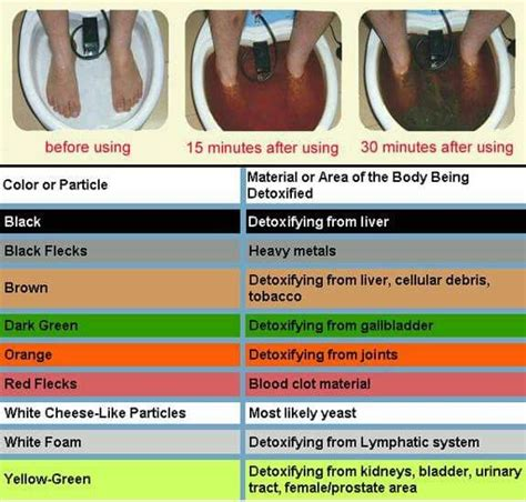 Quarterly Detox by Best 25 Foot Soaks Ideas On Foot