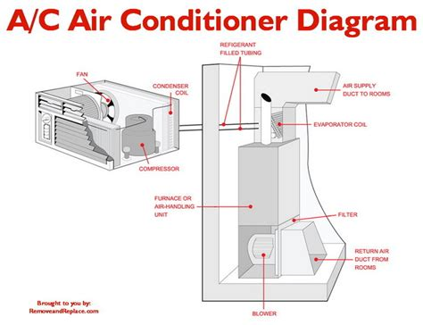 air conditioner layout design refrigeration refrigeration cycle in a c