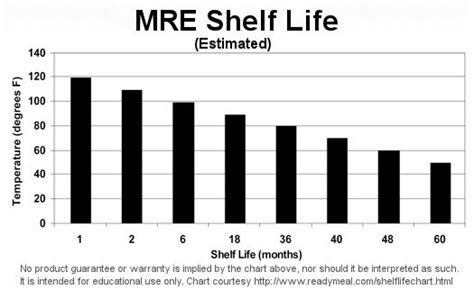 What Is The Shelf Of Mre Meals by Get Home Bag Food Items