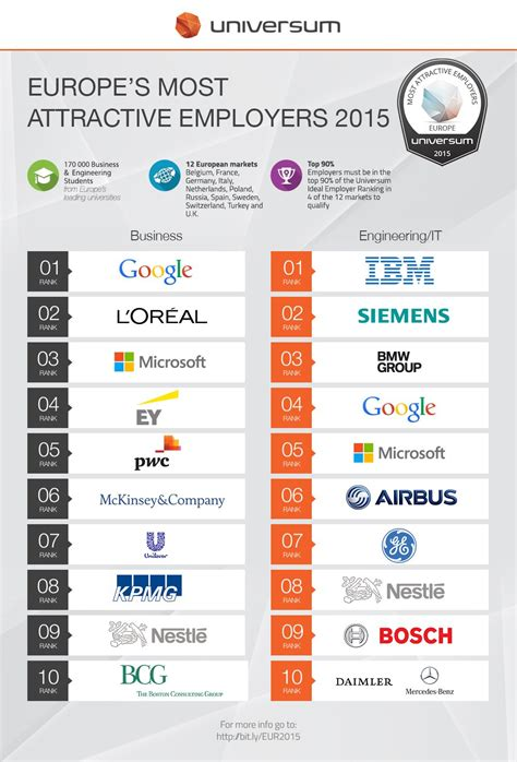 Top Companies Mba Grads Want Work by Most Desirable Business And Engineering Companies In