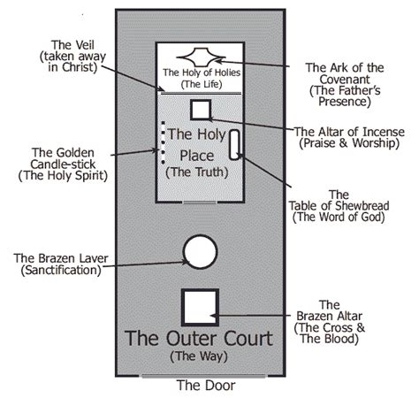 layout map meaning diagram of the tabernacle is based on the layout of