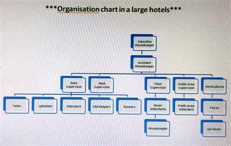 layout of housekeeping department in 5star hotel hkfirstsem organization chart of housekeeping department