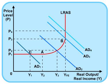 aggregate demand aggregate supply diagram aggregate supply s cool the revision website