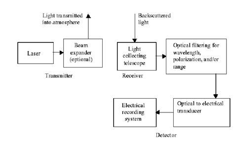 lidar diagram block diagram of a generic lidar system 12