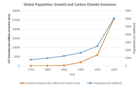 the of population its consequences and its bearing upon human conduct and moral classic reprint books how does population growth impact climate change