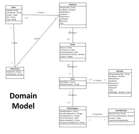 domain model class diagram what to do with the system class in my class diagram oo