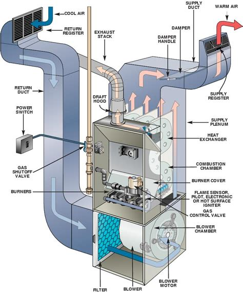 Duct Non Lem Postcool hvac which way does the air flow through my furnace home improvement stack exchange