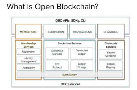 what is open on in a world of many networks hyperledger builds on ibm s