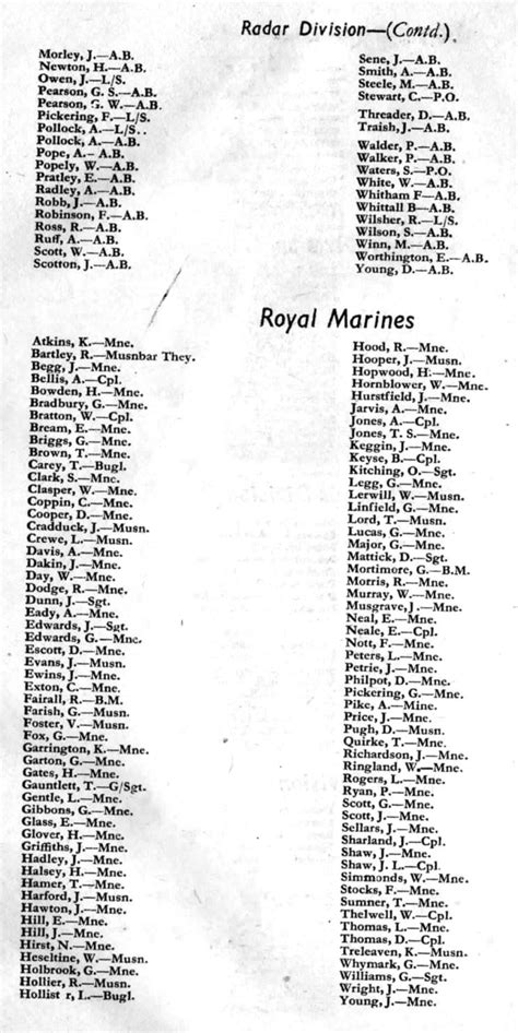 MaritimeQuest - Nominal List of Ship's Company of HMS