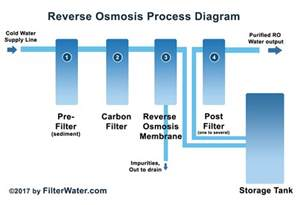 House Plumbing how reverse osmosis process works filterwater com