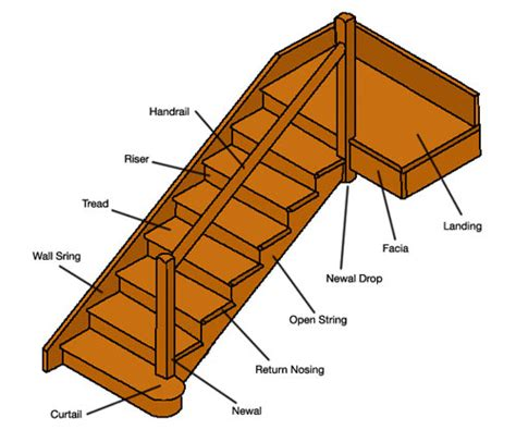 Banister Railing Parts Stair Components Diagram Stair Parts Elsavadorla