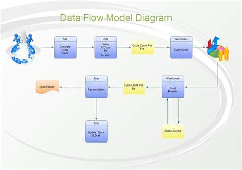 data flow diagram gane sarson new gane and sarson data flow diagrams exles diagram