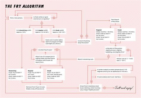 recipe flowchart this algorithm explains how to make fries