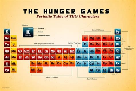 Hg On Periodic Table by Hg Periodic Table Of Characters The Hunger