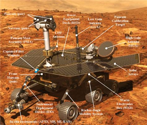 the rovers mars exploration rover mission the mission