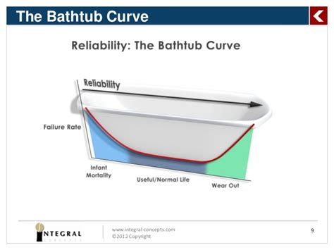 Weibull Bathtub Curve Predicting Product Life Using Reliability Analysis Methods