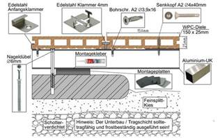 wpc terrasse verlegen wpc bpc montageanleitung verlegeanleitung zu selbst