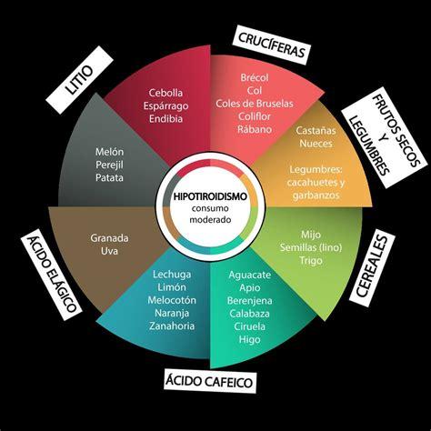 alimentos para el hipotiroidismo dieta hipotiroidismo alimentos recomendados