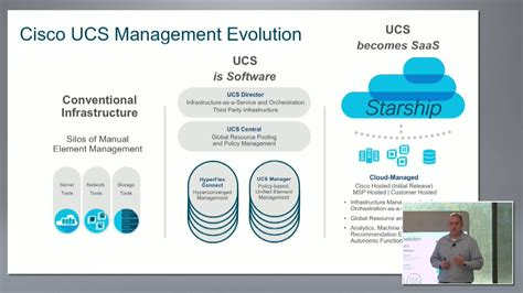 Cisco Mba Internships by Cisco Intersight Overview On Managing Ucs And Hyperflex