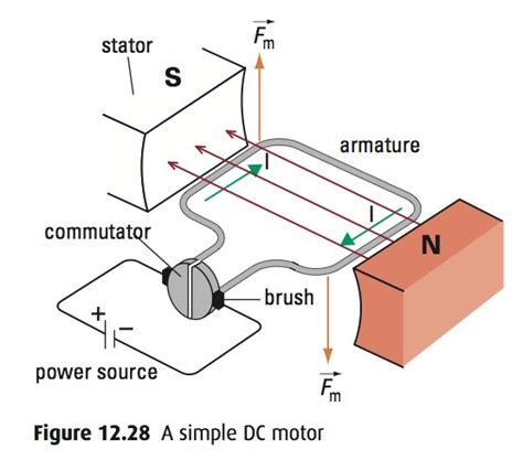 electric motor physics motor principle right rule images