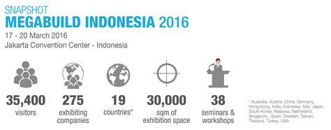 design solution indonesia home megabuild expo