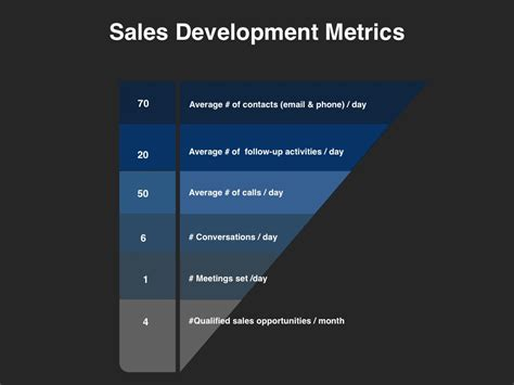Demand Management Planning Template Four Quadrant Sales Development Plan Template