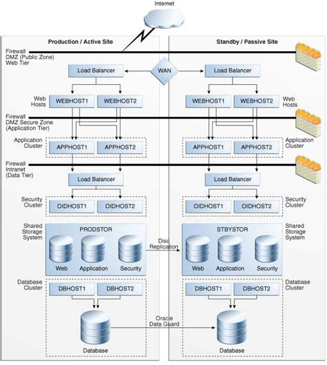 oracle 11g data guard architecture diagram disaster recovery introduction