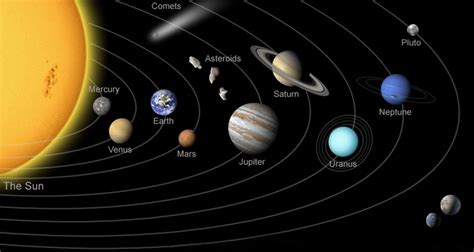 Planet Closet To Sun by 1 1 The Planets In Our Solar System Smrt
