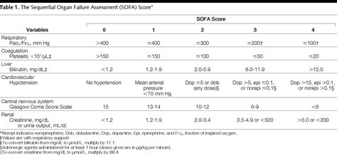 sofa score table serial evaluation of the sofa score to predict outcome in