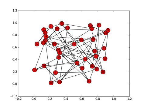 Networkx Random Layout | python faces in planar graph stack overflow