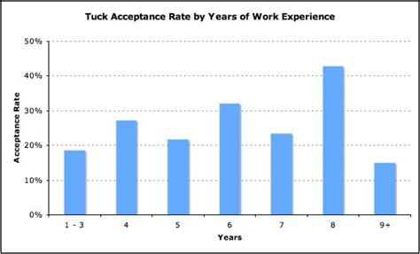 Tuck Mba Acceptance Rate by Tuck Admissions Analysis Mba Data Guru
