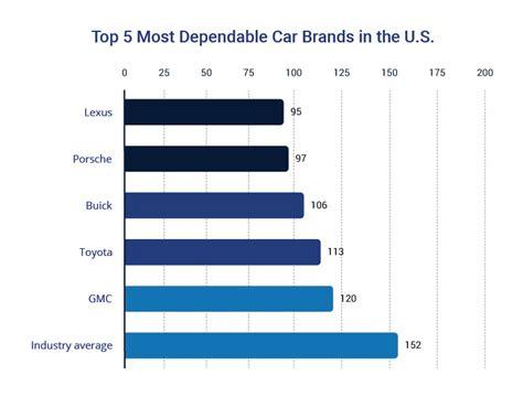 car depreciation     lost trusted choice
