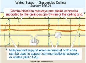 requirements for supporting communications raceways and