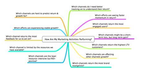 marketing analytics the importance of marketing analytics moz