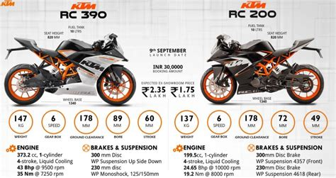 Ktm 200 Rc Price In India Ktm Launches Rc 390 And Rc 200 In India Price And Spec