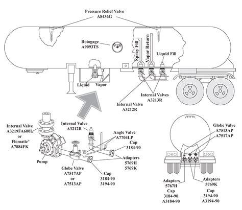 propane bulk transport truck diagram