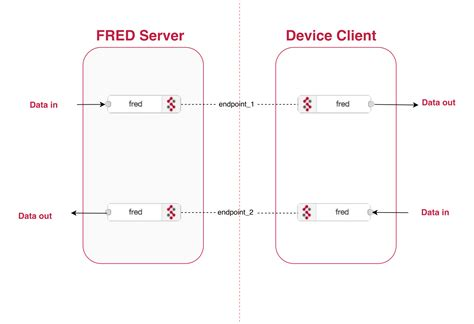 node js connect tutorial tutorial connecting device node red to cloud node red