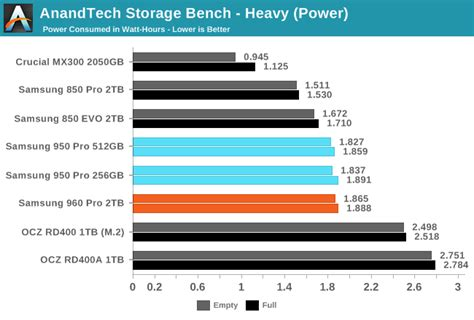 anandtech com bench the samsung 960 pro 2tb ssd review gearopen