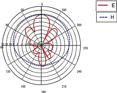 beam pattern of line array on the design of planar printed dipole array antennas