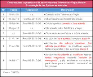 contrato de prestacin de servicios virgin mobile mxico contrato para la prestaci 243 n de servicios entre telef 243 nica